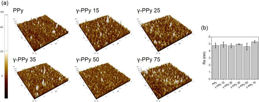 "Figure 2 from ""Effective gamma-ray sterilization and characterization of conductive polypyrrole biomaterials"": (a) Atomic force micrographs of PPy and γ-PPy samples irradiated with different doses of gamma-ray. (b) Average roughness (root mean square) of PPy and γ-PPy samples. NanoWorld Pointprobe NCHR AFM probes were used for the imaging."