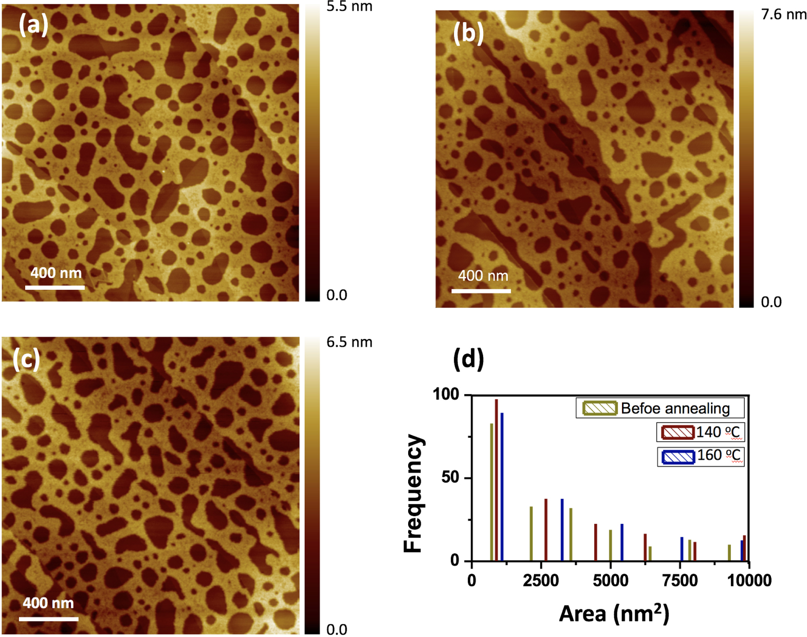 "Figure 5. from ""Self-assembled PCBM bilayers on graphene and HOPG examined by AFM and STM"" by Yanlong Li et al.: AFM images of PCBM bilayer and size distributions of holes at different conditions. (a) AFM image of a PCBM bilayer before annealing. (b) AFM image of a PCBM bilayer after annealing at 140 °C. (c) AFM image of a PCBM bilayer after annealing at 160 °C. (d) Area distribution histogram of holes (without PCBM area) obtained from measurements of the area of holes in AFM images of before (green) and after annealing at 140 °C (dark red) and 160 °C (dark blue). Monolithic silicon cantilevers (NCST, NANO WORLD) with a spring constant of 7.4 N m−1, first longitudinal resonance frequencies between 120 and 205 kHz, and nominal tip radius of 8 nm were employed in soft tapping mode. Simultaneous height and phase images were acquired and reproduced across multiple samples."